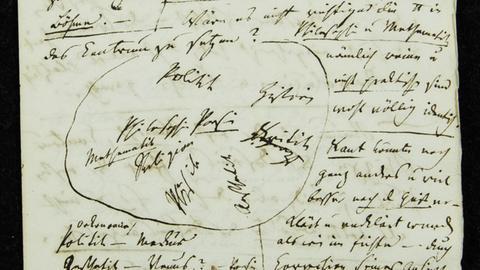 Handschrift von Schlegels Kreis der Poesie
